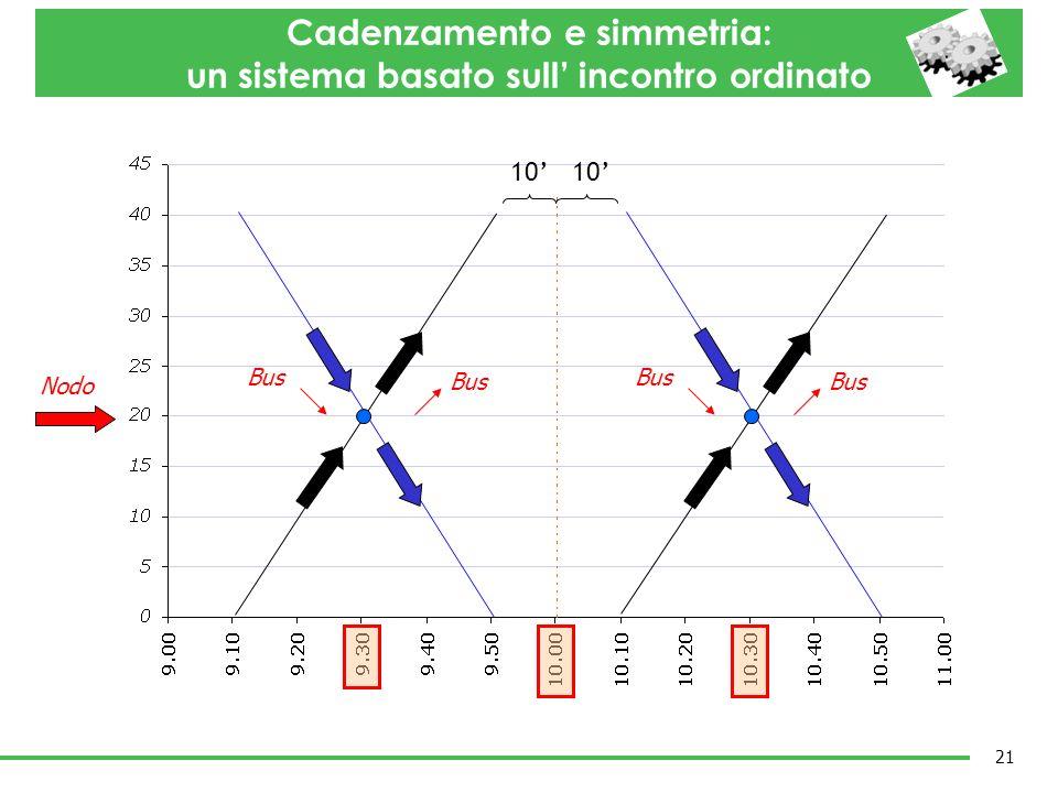 10 Bus Bus Bus Bus Cadenzamento e simmetria: un sistema basato sull incontro ordinato 21 Nodo