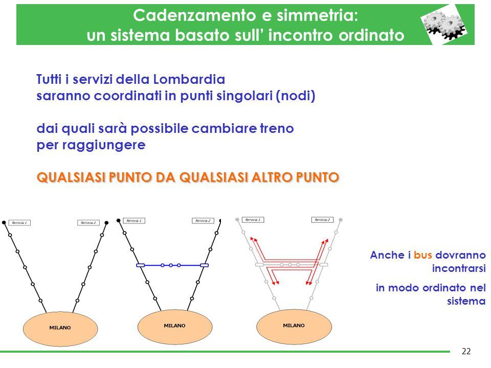 Anche i bus dovranno incontrarsi in modo ordinato nel sistema Tutti i servizi della Lombardia saranno coordinati in punti singolari (nodi) dai quali s