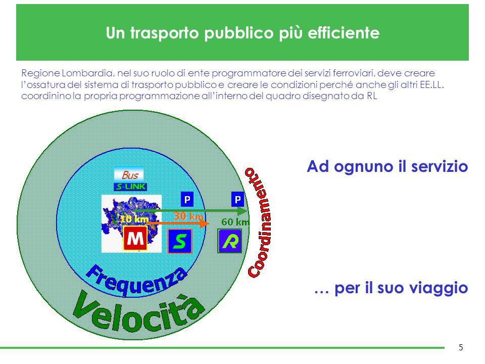 Un trasporto pubblico più efficiente 5 Regione Lombardia, nel suo ruolo di ente programmatore dei servizi ferroviari, deve creare lossatura del sistem