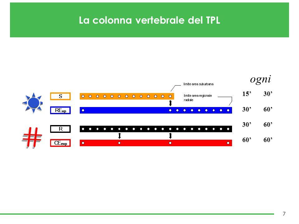 18 Milano – Piacenza: orario tradizionale Milano – Varese: orario cadenzato e simmetrico Cadenzamento: semplifica la vita a chi gestisce e a chi lo usa