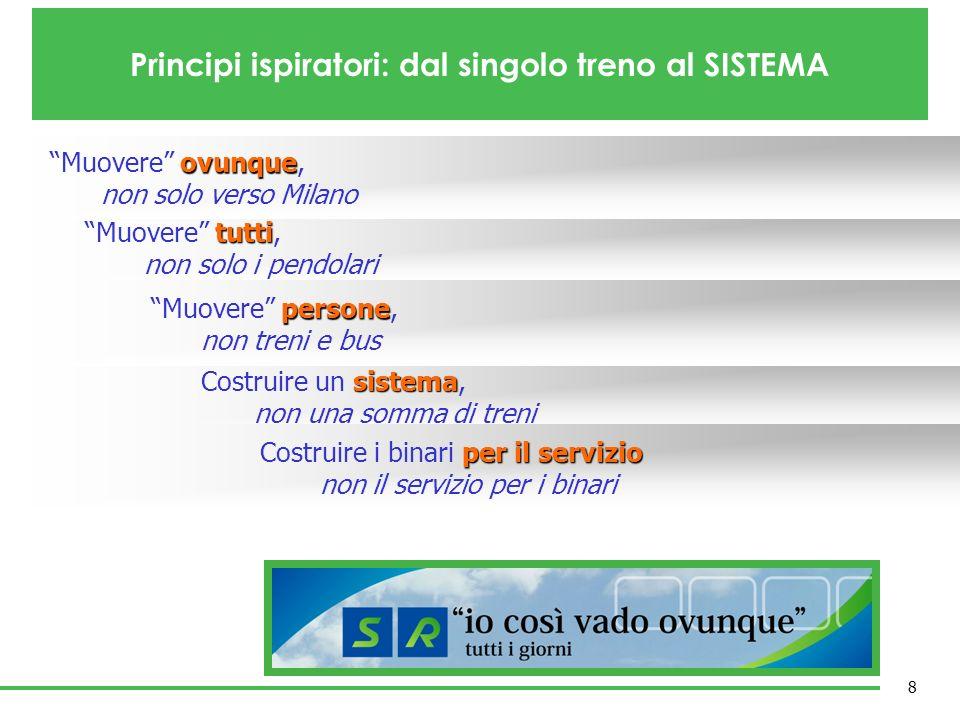 tutti Muovere tutti, non solo i pendolari ovunque Muovere ovunque, non solo verso Milano sistema Costruire un sistema, non una somma di treni persone