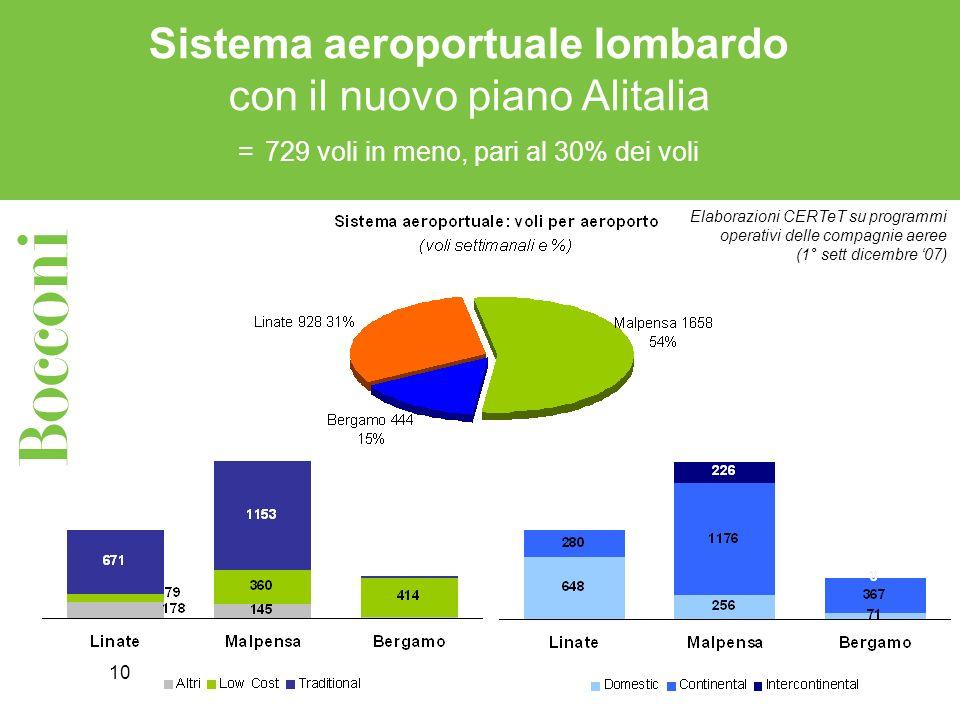 10 Sistema aeroportuale lombardo con il nuovo piano Alitalia = 729 voli in meno, pari al 30% dei voli Elaborazioni CERTeT su programmi operativi delle