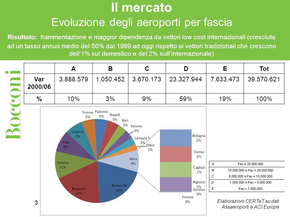3 Il mercato Evoluzione degli aeroporti per fascia Risultato: frammentazione e maggior dipendenza da vettori low cost internazionali (cresciute ad un tasso annuo medio del 50% dal 1999 ad oggi rispetto ai vettori tradizionali che crescono dell1% sul domestico e del 2% sullinternazionale) Elaborazioni CERTeT su dati Assaeroporti e ACI Europe ABCDETot Var 2000/06 3.888.5791.050.4523.670.17323.327.9447.633.47339.570.621 %10%3%9%59%19%100%