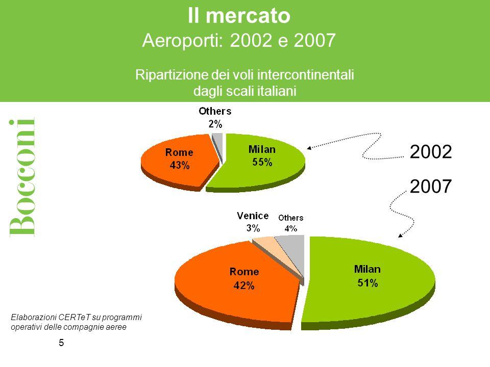 5 Il mercato Aeroporti: 2002 e 2007 Elaborazioni CERTeT su programmi operativi delle compagnie aeree Ripartizione dei voli intercontinentali dagli scali italiani 2002 2007
