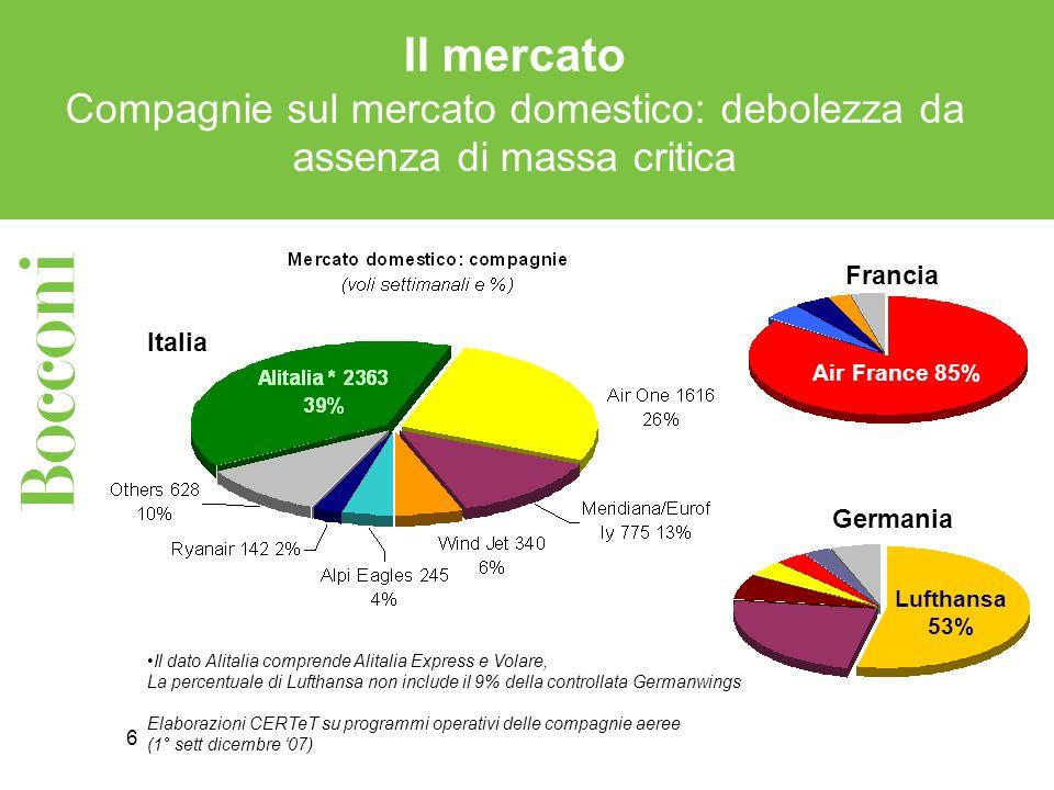 6 Il mercato Compagnie sul mercato domestico: debolezza da assenza di massa critica Il dato Alitalia comprende Alitalia Express e Volare, La percentuale di Lufthansa non include il 9% della controllata Germanwings Elaborazioni CERTeT su programmi operativi delle compagnie aeree (1° sett dicembre 07) Francia Air France 85% Germania Lufthansa 53% Italia