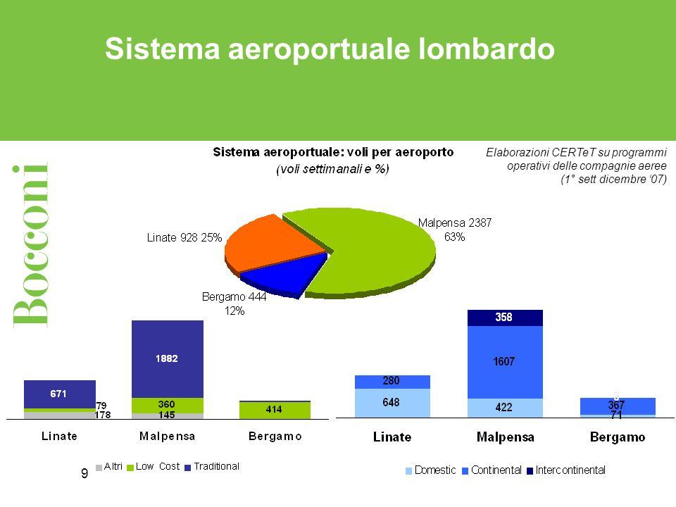 10 Sistema aeroportuale lombardo con il nuovo piano Alitalia = 729 voli in meno, pari al 30% dei voli Elaborazioni CERTeT su programmi operativi delle compagnie aeree (1° sett dicembre 07)