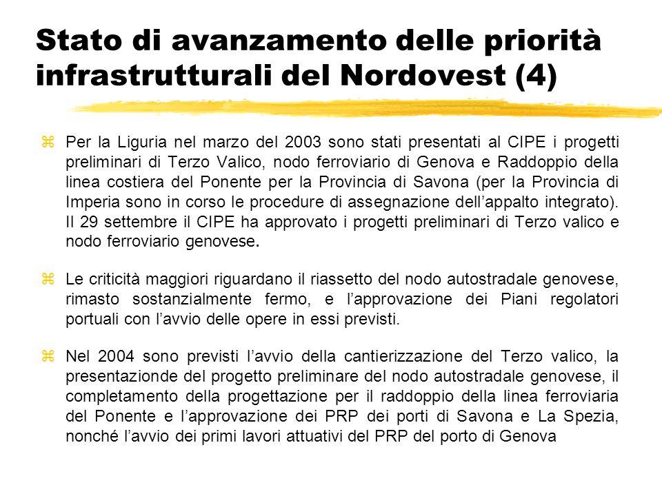 Stato di avanzamento delle priorità infrastrutturali del Nordovest (4) Per la Liguria nel marzo del 2003 sono stati presentati al CIPE i progetti preliminari di Terzo Valico, nodo ferroviario di Genova e Raddoppio della linea costiera del Ponente per la Provincia di Savona (per la Provincia di Imperia sono in corso le procedure di assegnazione dellappalto integrato).