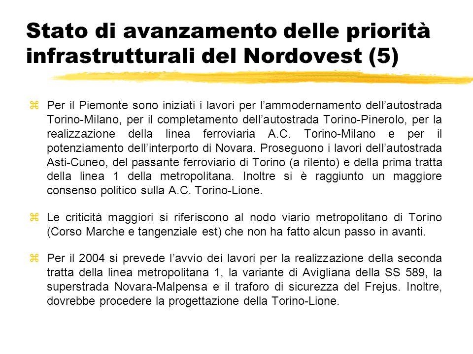 Stato di avanzamento delle priorità infrastrutturali del Nordovest (5) zPer il Piemonte sono iniziati i lavori per lammodernamento dellautostrada Torino-Milano, per il completamento dellautostrada Torino-Pinerolo, per la realizzazione della linea ferroviaria A.C.