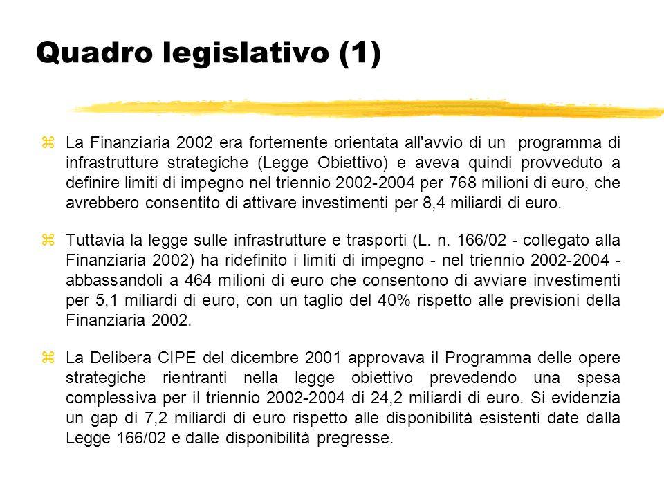 Quadro legislativo (1) zLa Finanziaria 2002 era fortemente orientata all avvio di un programma di infrastrutture strategiche (Legge Obiettivo) e aveva quindi provveduto a definire limiti di impegno nel triennio 2002-2004 per 768 milioni di euro, che avrebbero consentito di attivare investimenti per 8,4 miliardi di euro.