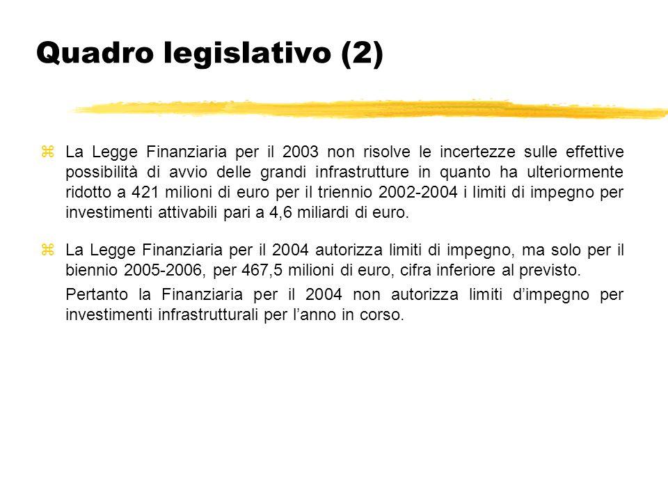 Quadro legislativo (2) zLa Legge Finanziaria per il 2003 non risolve le incertezze sulle effettive possibilità di avvio delle grandi infrastrutture in quanto ha ulteriormente ridotto a 421 milioni di euro per il triennio 2002-2004 i limiti di impegno per investimenti attivabili pari a 4,6 miliardi di euro.
