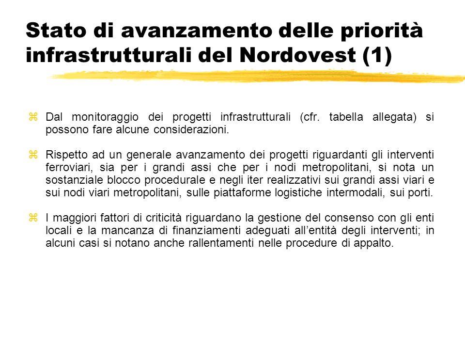 Stato di avanzamento delle priorità infrastrutturali del Nordovest (1) zDal monitoraggio dei progetti infrastrutturali (cfr. tabella allegata) si poss
