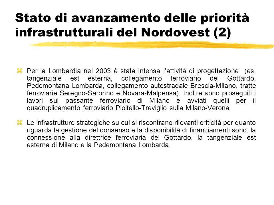 Stato di avanzamento delle priorità infrastrutturali del Nordovest (3) zLa maggior parte dei progetti analizzati è nella fase di progettazione preliminare, spesso presentati al CIPE per linserimento in Legge Obiettivo.