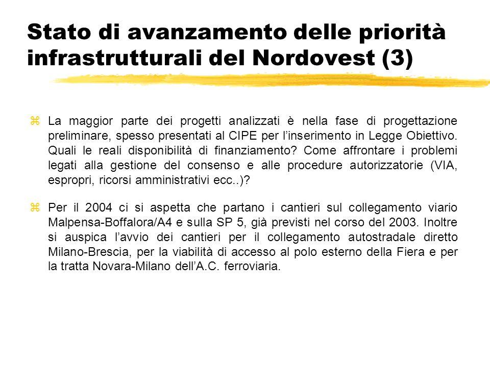 Stato di avanzamento delle priorità infrastrutturali del Nordovest (3) zLa maggior parte dei progetti analizzati è nella fase di progettazione prelimi