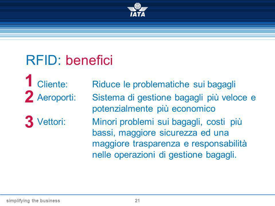 simplifying the business21 RFID: benefici Cliente: Riduce le problematiche sui bagagli Aeroporti: Sistema di gestione bagagli più veloce e potenzialme