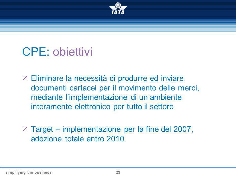 simplifying the business23 CPE: obiettivi Eliminare la necessità di produrre ed inviare documenti cartacei per il movimento delle merci, mediante limp