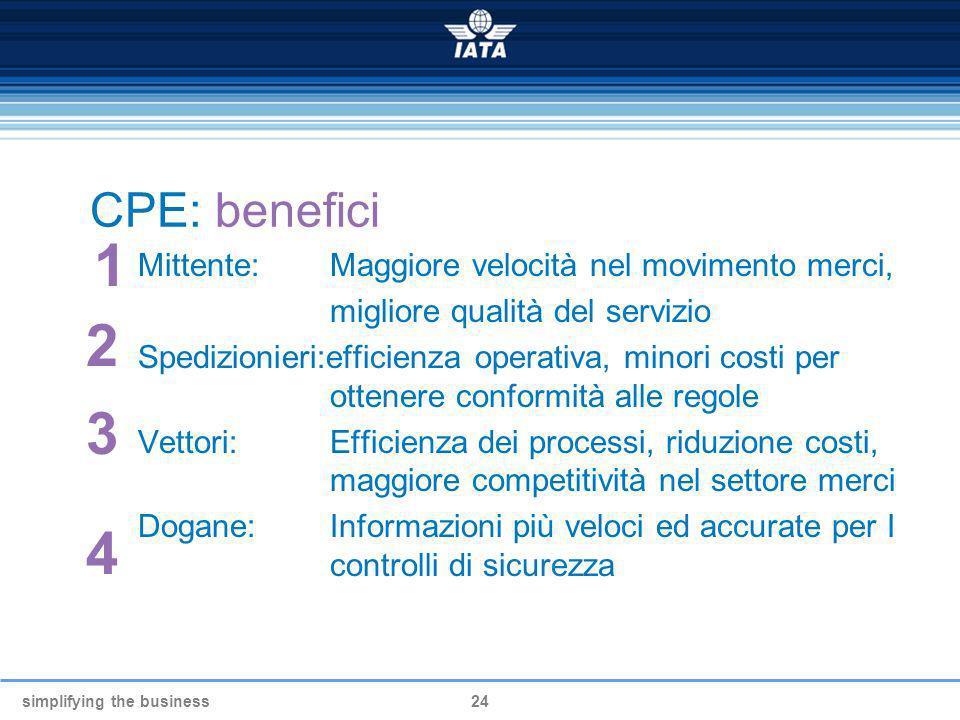 simplifying the business24 CPE: benefici Mittente:Maggiore velocità nel movimento merci, migliore qualità del servizio Spedizionieri:efficienza operat
