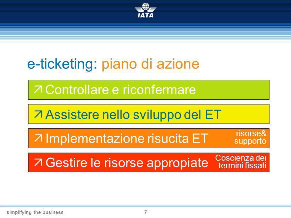 simplifying the business7 e-ticketing: piano di azione Controllare e riconfermare Assistere nello sviluppo del ET Implementazione risucita ET Gestire