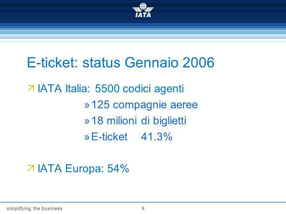 simplifying the business9 E-ticket: status Gennaio 2006 IATA Italia: 5500 codici agenti »125 compagnie aeree »18 milioni di biglietti »E-ticket 41.3%