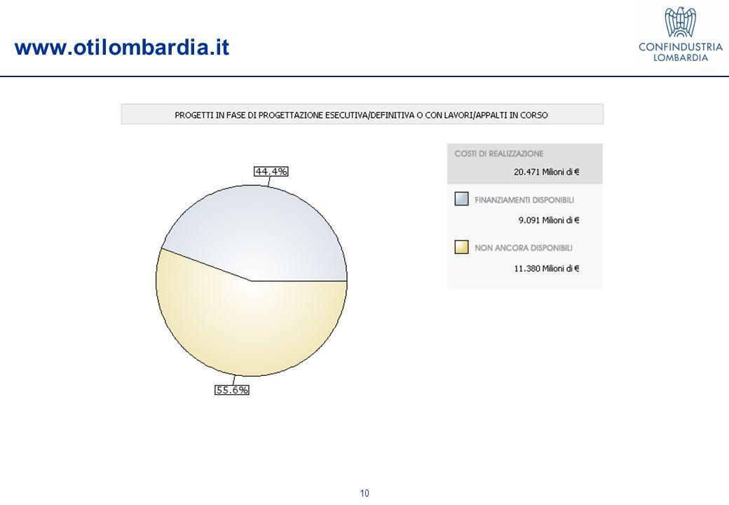 10 www.otilombardia.it