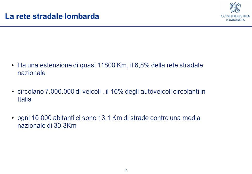 2 Ha una estensione di quasi 11800 Km, il 6,8% della rete stradale nazionale circolano 7.000.000 di veicoli, il 16% degli autoveicoli circolanti in Italia ogni 10.000 abitanti ci sono 13,1 Km di strade contro una media nazionale di 30,3Km La rete stradale lombarda