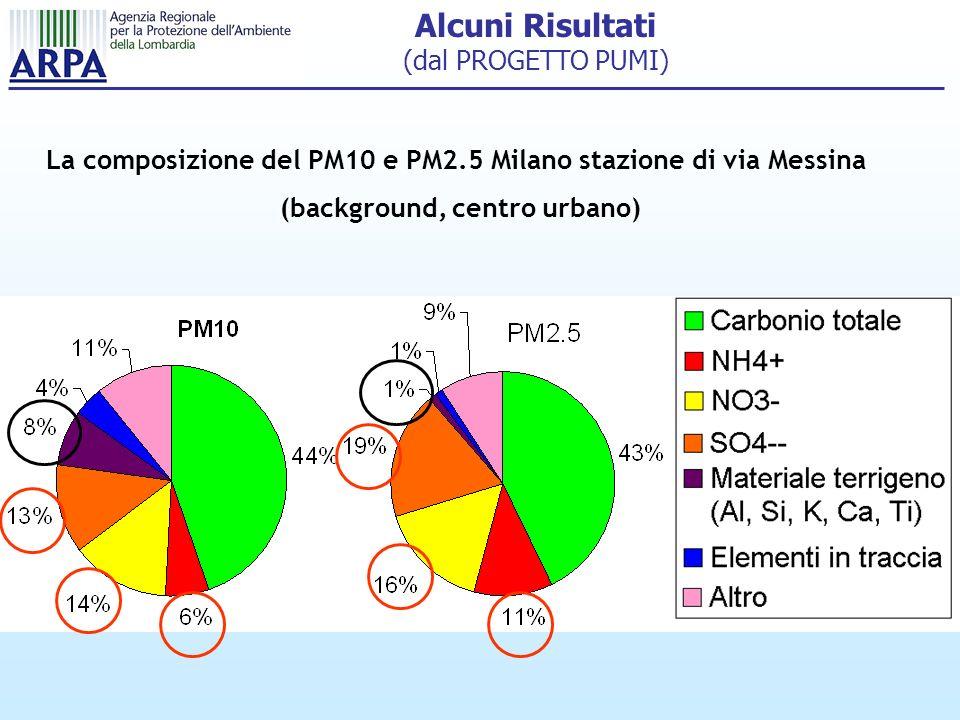 Alcuni Risultati (dal PROGETTO PUMI) La composizione del PM10 e PM2.5 Milano stazione di via Messina (background, centro urbano)