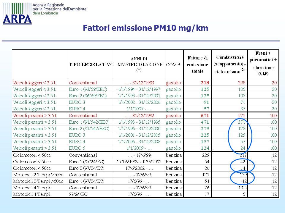 Fattori emissione PM10 mg/km