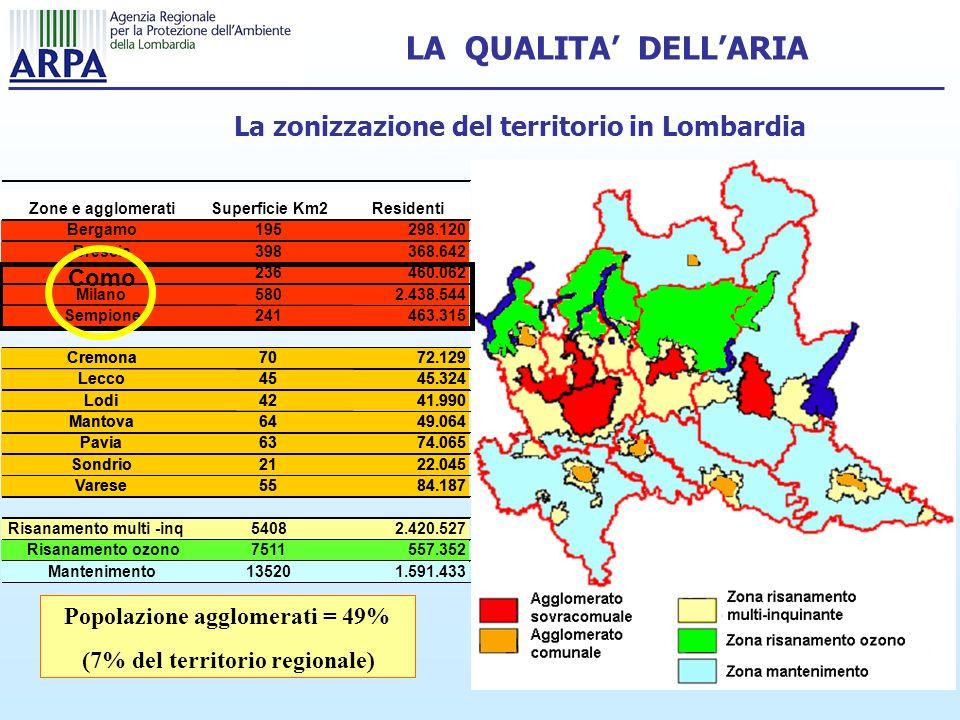 La zonizzazione del territorio in Lombardia Popolazione agglomerati = 49% (7% del territorio regionale) Zone e agglomeratiSuperficie Km2Residenti Bergamo195298.120 Brescia398368.642 Como236460.062 Milano5802.438.544 Sempione241463.315 Zone e agglomeratiSuperficie Km2Residenti Bergamo195298.120 Brescia398368.642 Como 236460.062 Milano5802.438.544 Sempione241463.315 Cremona7072.129 Lecco4545.324 Lodi4241.990 Mantova6449.064 Pavia6374.065 Sondrio2122.045 Varese5584.187 Cremona7072.129 Lecco4545.324 Lodi4241.990 Mantova6449.064 Pavia6374.065 Sondrio2122.045 Varese5584.187 Cremona7072.129 Lecco4545.324 Lodi4241.990 Mantova6449.064 Pavia6374.065 Sondrio2122.045 Varese5584.187 Risanamento multi-inq54082.420.527Risanamento multi-inq54082.420.527 Risanamento ozono7511557.352Risanamento ozono7511557.352 Mantenimento135201.591.433Mantenimento135201.591.433 LA QUALITA DELLARIA