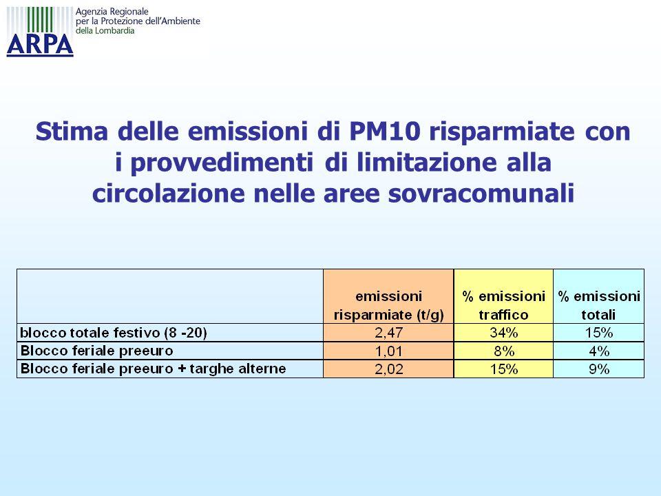Stima delle emissioni di PM10 risparmiate con i provvedimenti di limitazione alla circolazione nelle aree sovracomunali