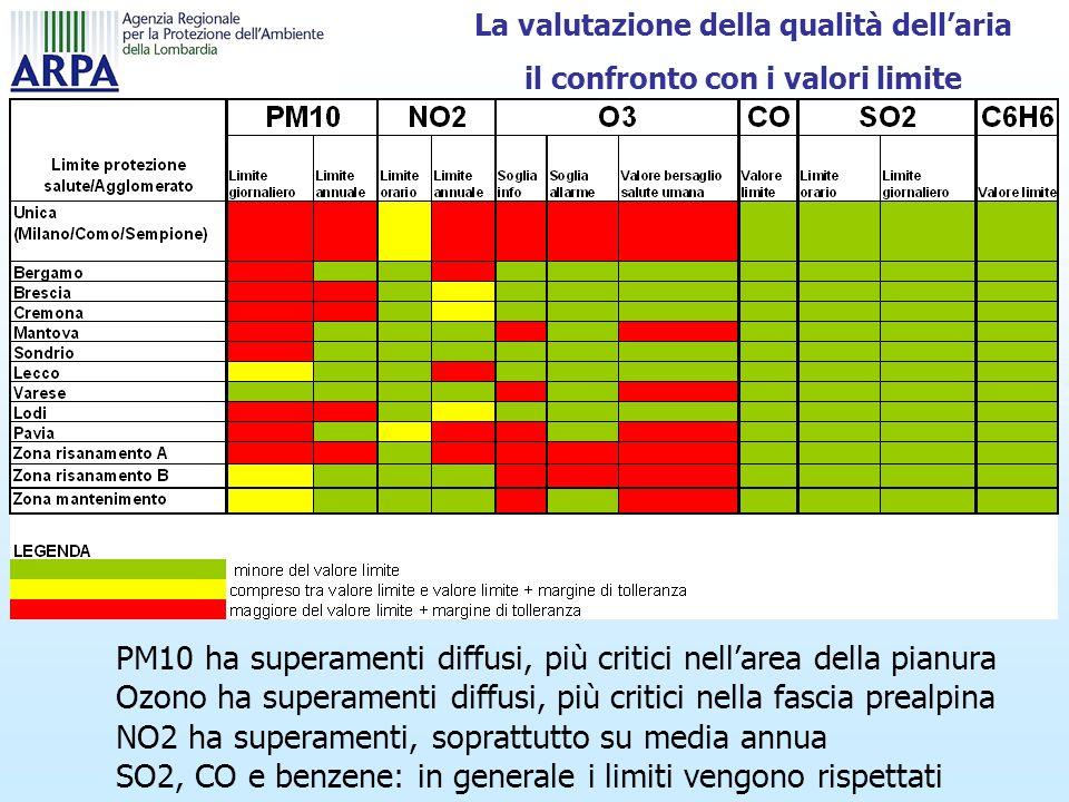 La valutazione della qualità dellaria il confronto con i valori limite PM10 ha superamenti diffusi, più critici nellarea della pianura Ozono ha superamenti diffusi, più critici nella fascia prealpina NO2 ha superamenti, soprattutto su media annua SO2, CO e benzene: in generale i limiti vengono rispettati