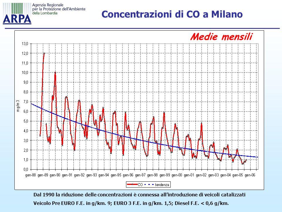 Concentrazioni di CO a Milano Dal 1990 la riduzione delle concentrazioni è connessa allintroduzione di veicoli catalizzati Veicolo Pre EURO F.E.