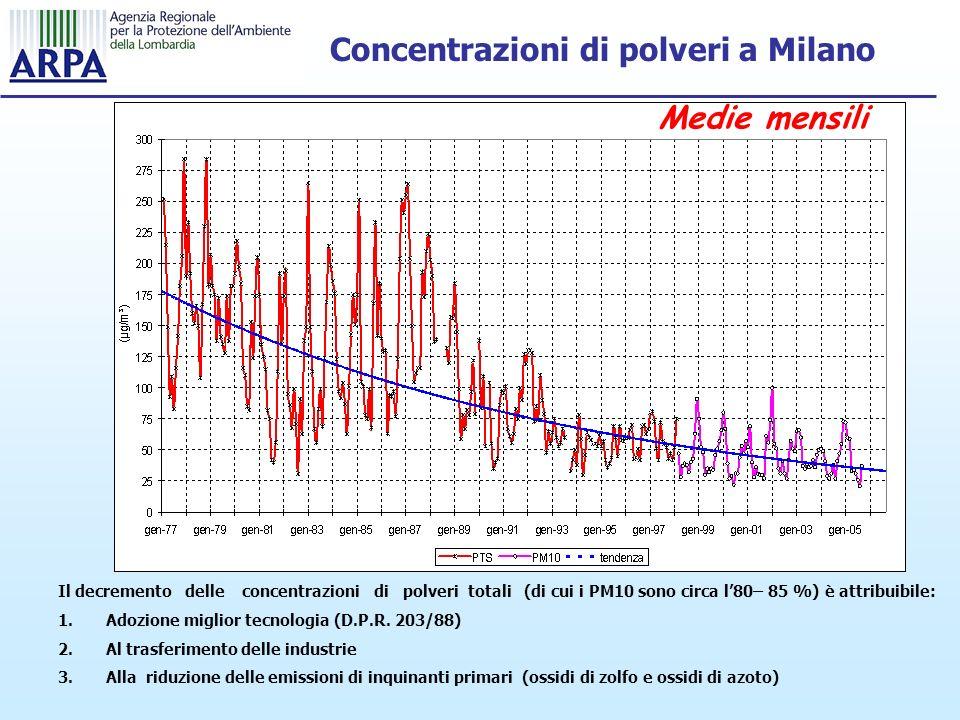 Concentrazioni di polveri a Milano Medie mensili Il decremento delle concentrazioni di polveri totali (di cui i PM10 sono circa l80– 85 %) è attribuibile: 1.Adozione miglior tecnologia (D.P.R.