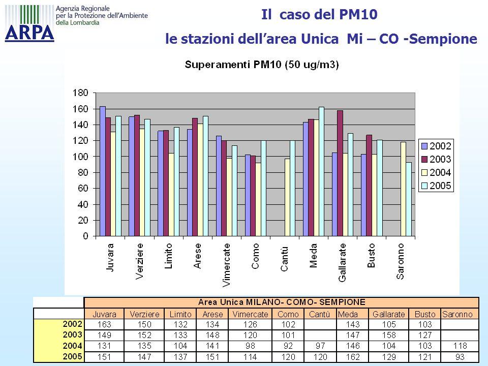 Il caso del PM10 le stazioni dellarea Unica Mi – CO -Sempione