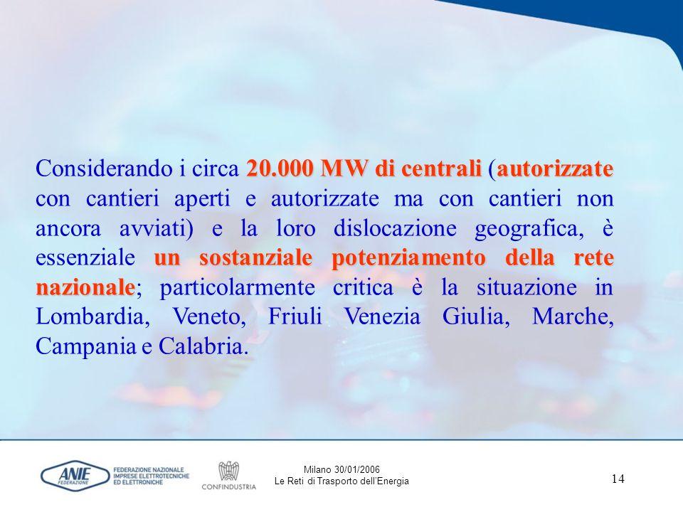 14 20.000 MW di centraliautorizzate un sostanziale potenziamento della rete nazionale Considerando i circa 20.000 MW di centrali (autorizzate con cantieri aperti e autorizzate ma con cantieri non ancora avviati) e la loro dislocazione geografica, è essenziale un sostanziale potenziamento della rete nazionale; particolarmente critica è la situazione in Lombardia, Veneto, Friuli Venezia Giulia, Marche, Campania e Calabria.