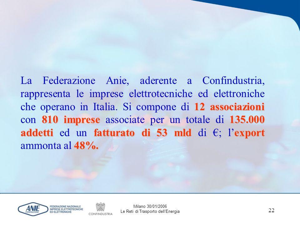 22 12 associazioni 810 imprese135.000 addetti fatturato di 53 mld export 48%.