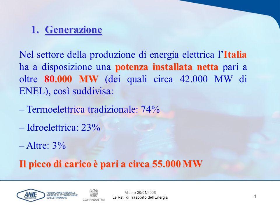 4 1.Generazione potenza installata netta.000 MW Nel settore della produzione di energia elettrica lItalia ha a disposizione una potenza installata netta pari a oltre 80.000 MW (dei quali circa 42.000 MW di ENEL), così suddivisa: – Termoelettrica tradizionale: 74% – Idroelettrica: 23% – Altre: 3% Il picco di carico è pari a circa 55.000 MW Milano 30/01/2006 Le Reti di Trasporto dellEnergia