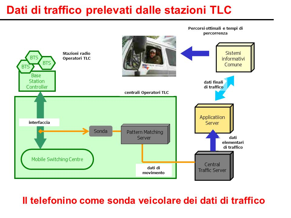 Pag. 8 Stazioni radio Operatori TLC Base Station Controller Mobile Switching Centre Sonda Central Traffic Server Applicatiion Server Sistemi informati