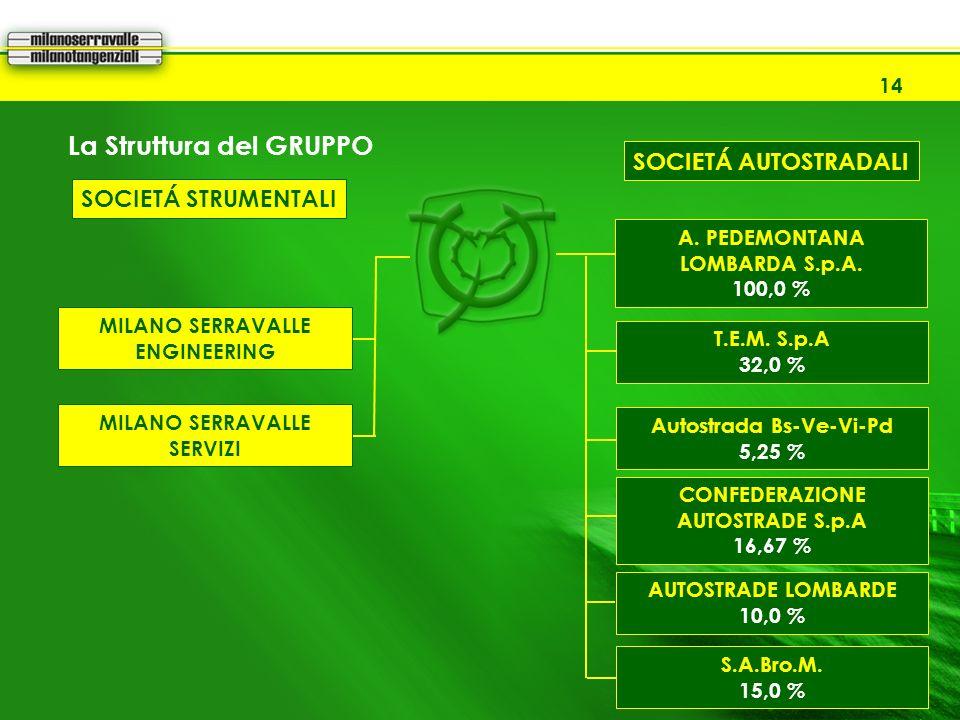 MOBILITY CONFERENCE EXIBITION 2008 14 La Struttura del GRUPPO SOCIETÁ STRUMENTALI SOCIETÁ AUTOSTRADALI T.E.M. S.p.A 32,0 % Autostrada Bs-Ve-Vi-Pd 5,25