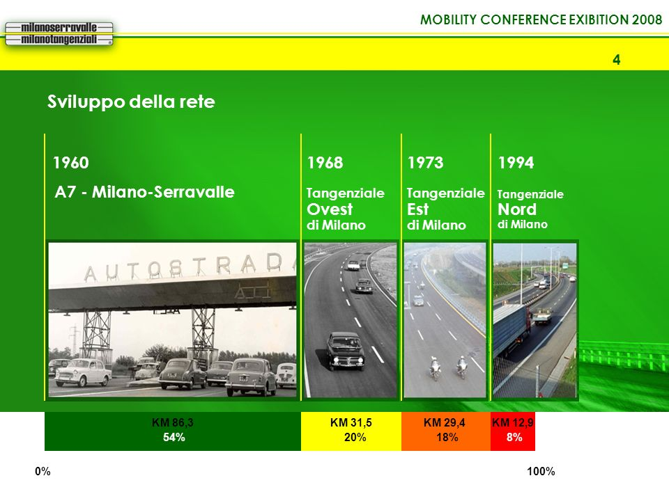 MOBILITY CONFERENCE EXIBITION 2008 4 Sviluppo della rete 0%100% 1960 A7 - Milano-Serravalle 1968 Tangenziale Ovest di Milano 1973 Tangenziale Est di M