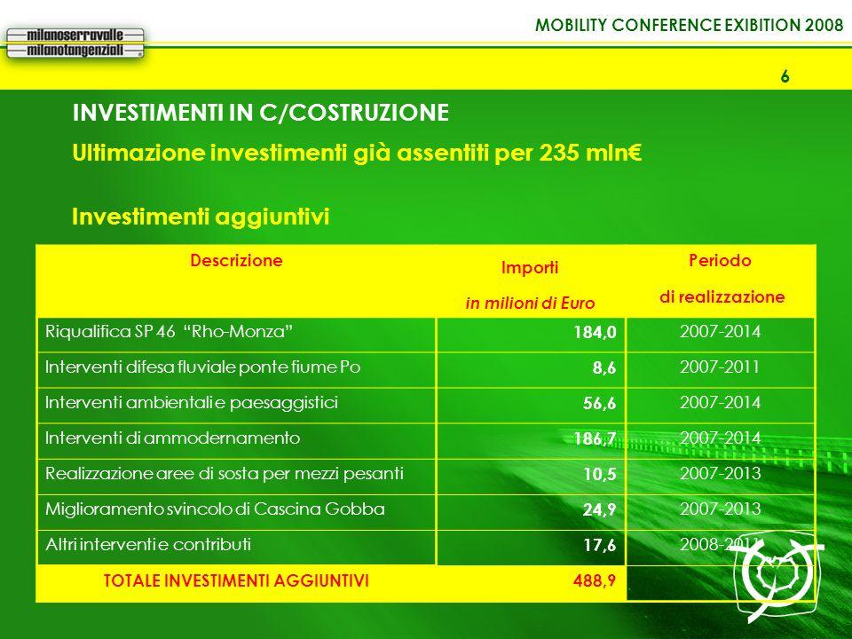 MOBILITY CONFERENCE EXIBITION 2008 6 INVESTIMENTI IN C/COSTRUZIONE Descrizione Importi Periodo in milioni di Euro di realizzazione Riqualifica SP 46 R