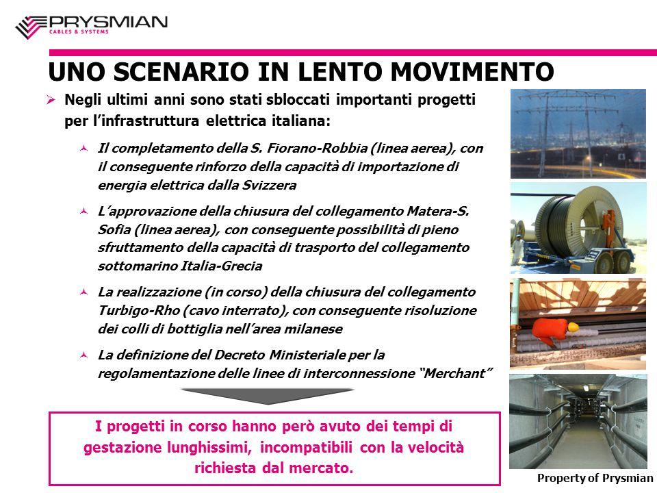 Property of Prysmian UNO SCENARIO IN LENTO MOVIMENTO Negli ultimi anni sono stati sbloccati importanti progetti per linfrastruttura elettrica italiana: Il completamento della S.