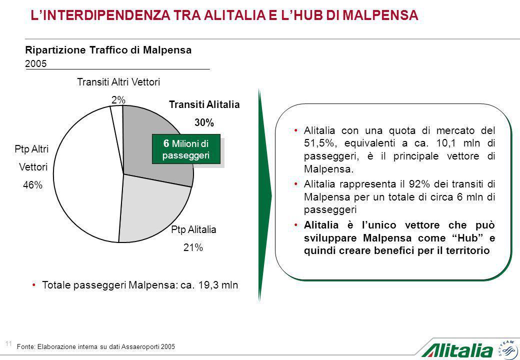 11 LINTERDIPENDENZA TRA ALITALIA E LHUB DI MALPENSA Fonte: Elaborazione interna su dati Assaeroporti 2005 Transiti Alitalia 30% Ptp Alitalia 21% Ptp A