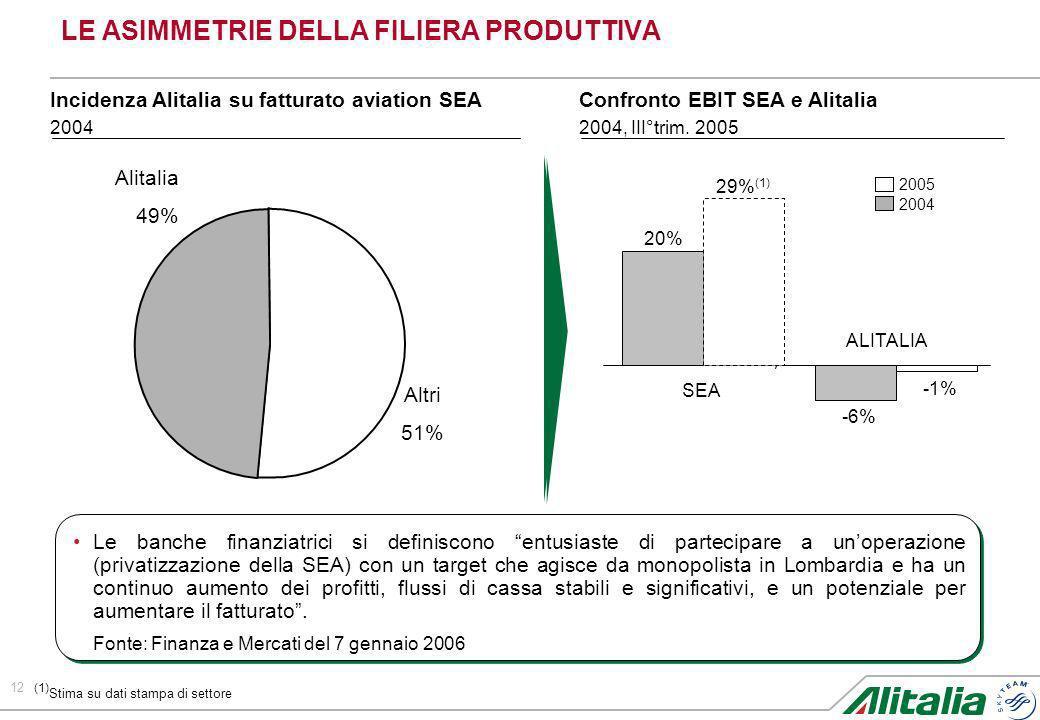 12 LE ASIMMETRIE DELLA FILIERA PRODUTTIVA Altri 51% Alitalia 49% Incidenza Alitalia su fatturato aviation SEA 2004 20% -6% SEA ALITALIA Confronto EBIT