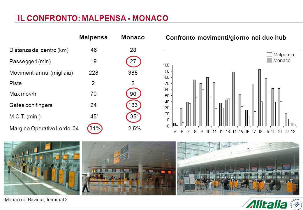 13 IL CONFRONTO: MALPENSA - MONACO Monaco di Baviera, Terminal 2 3545M.C.T. (min.) 13324Gates con fingers 90 70Max mov/h 22Piste 2719Passeggeri (mln)