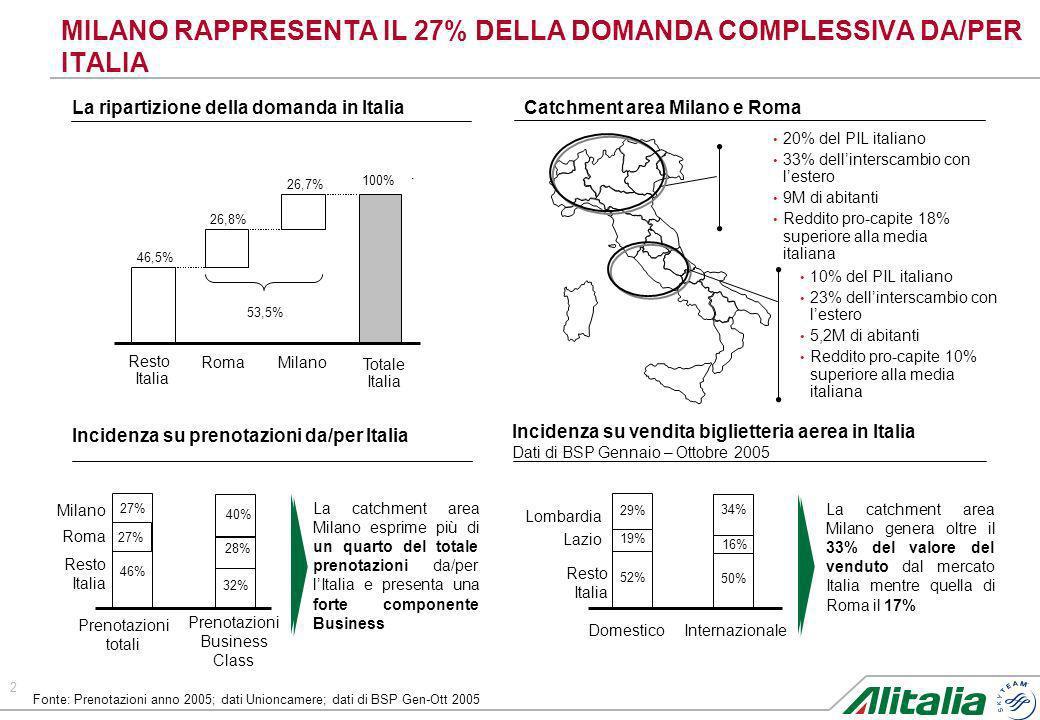 2 MILANO RAPPRESENTA IL 27% DELLA DOMANDA COMPLESSIVA DA/PER ITALIA Prenotazioni totali Prenotazioni Business Class 27% 40% 46% 32% Milano Resto Itali
