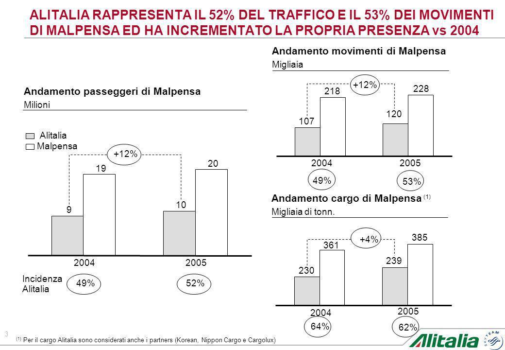 4 ALITALIA RAPPRESENTA IL 38% DEL TRAFFICO DI LINATE E DA QUESTANNO OPERA ANCHE COLLEGAMENTI DA/PER BERGAMO Andamento passeggeri di Linate Milioni Andamento passeggeri di Bergamo Milioni 3,1 3,4 8,9 9,0 0 0,06 3,3 4,4 Alitalia 2004 2005 Aeroporto Incidenza Alitalia 35%38% 0%1,5% +10% new!