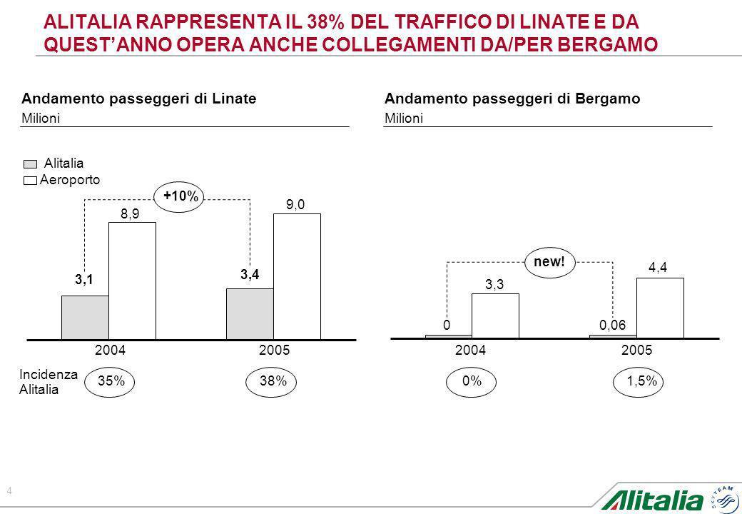 4 ALITALIA RAPPRESENTA IL 38% DEL TRAFFICO DI LINATE E DA QUESTANNO OPERA ANCHE COLLEGAMENTI DA/PER BERGAMO Andamento passeggeri di Linate Milioni And