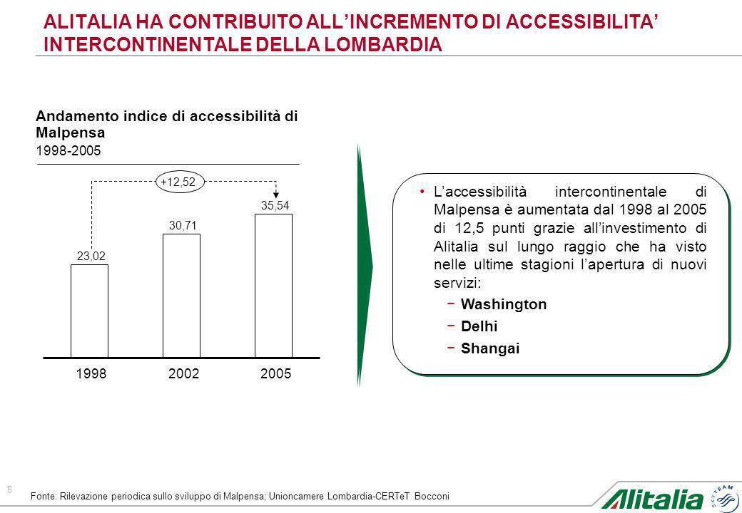 8 ALITALIA HA CONTRIBUITO ALLINCREMENTO DI ACCESSIBILITA INTERCONTINENTALE DELLA LOMBARDIA Andamento indice di accessibilità di Malpensa 1998-2005 Lac