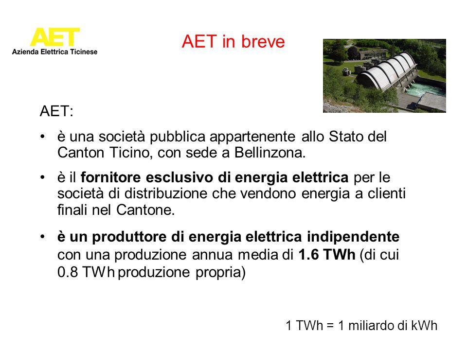 AET in breve AET: è una società pubblica appartenente allo Stato del Canton Ticino, con sede a Bellinzona. è il fornitore esclusivo di energia elettri