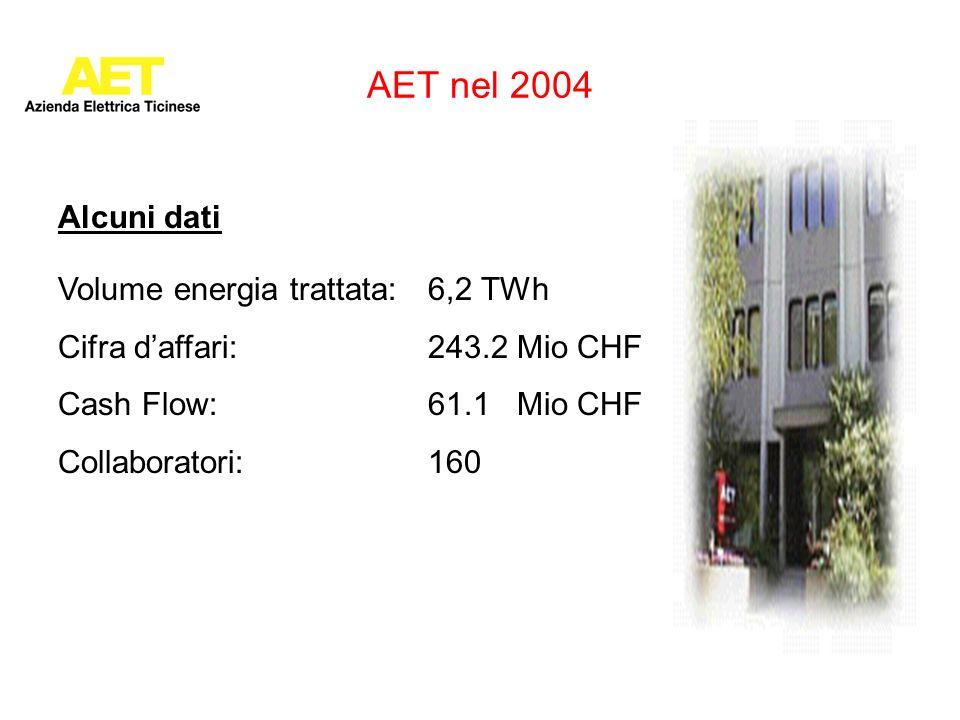AET nel 2004 Volume energia trattata: 6,2 TWh Cifra daffari: 243.2 Mio CHF Cash Flow: 61.1 Mio CHF Collaboratori:160 Alcuni dati