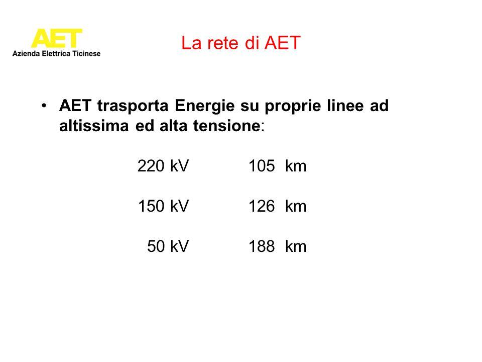 La rete di AET AET trasporta Energie su proprie linee ad altissima ed alta tensione: 220 kV 105 km 150 kV 126 km 50 kV 188 km